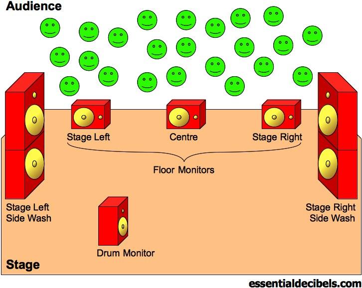 PA Monitor Layout Diagram