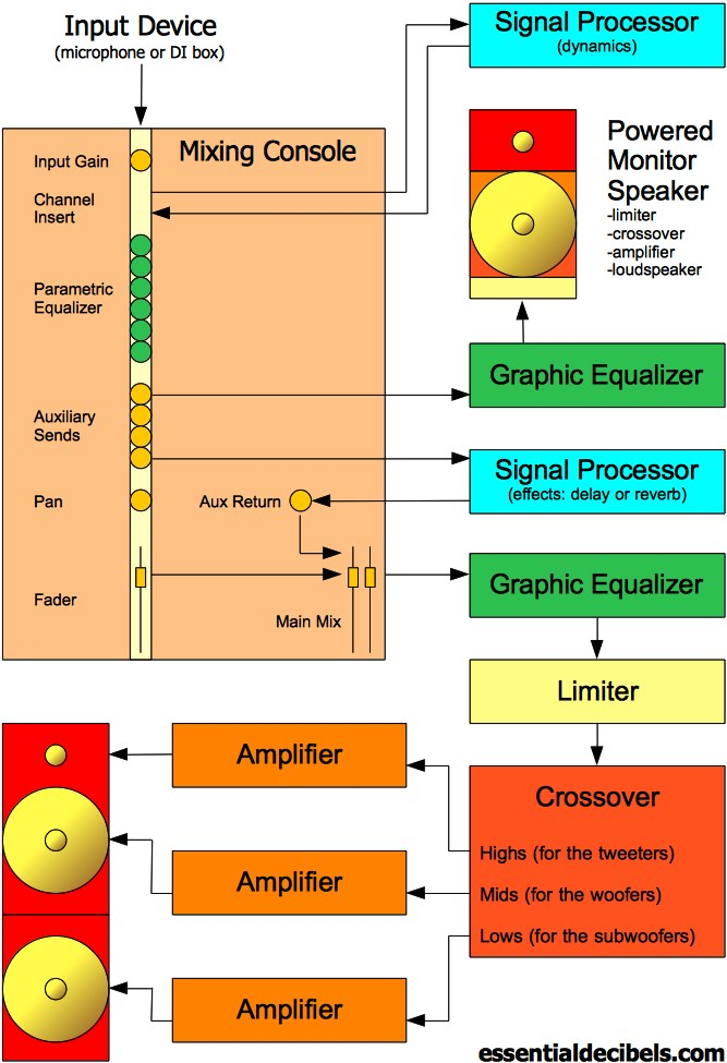 Live Sound Explained  3 The    PA       System     Signal Flow    Diagram       essentialdecibels